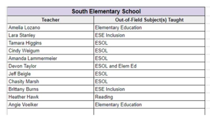 List of Out of Field Teachers